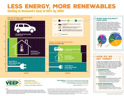 Less Energy, More Renewables poster