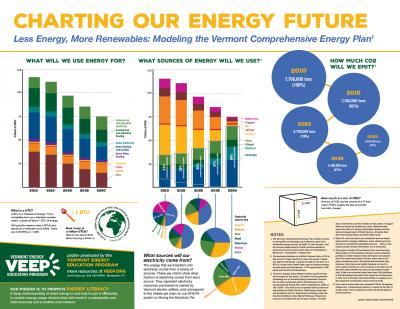 Charting Our Energy Future poster