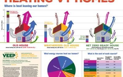 Heating Vermont Homes poster